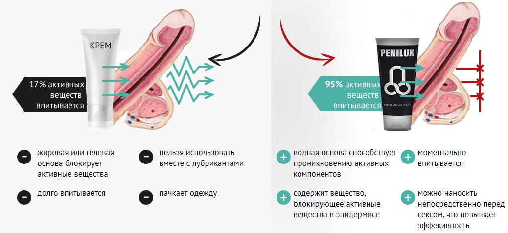 Преимущества геля Penilux перед другими кремами