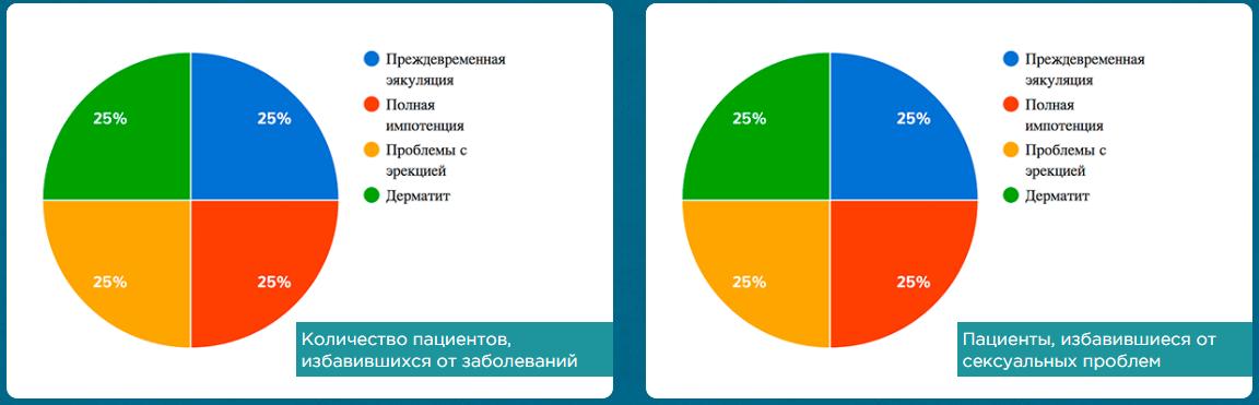 Результаты исследований приема Urotrin