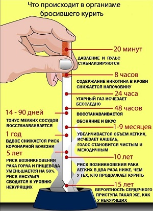 лишний вес после отказа от курения